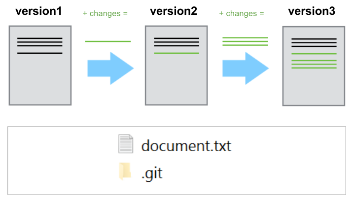 file versions